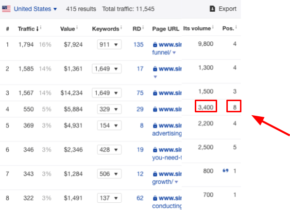 Viewing Google Analytics to look at conversion numbers