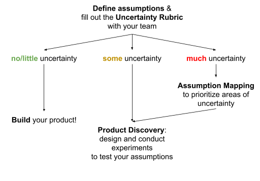 Diagram showing The Uncertainty Rubric