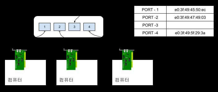 네트워크 브릿지