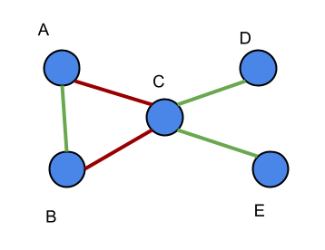 Example support-opposition graph