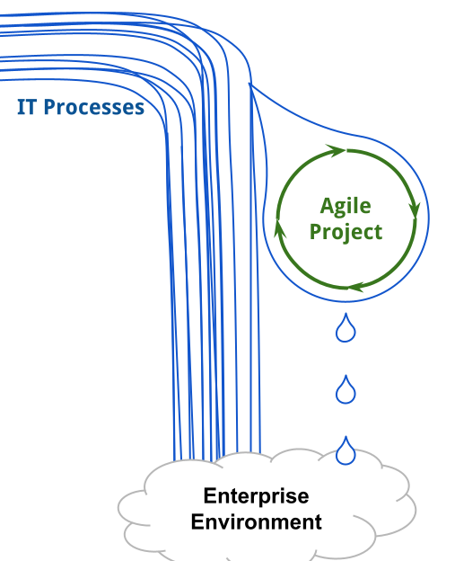 Agile Adoption in Enterprise Waterfall