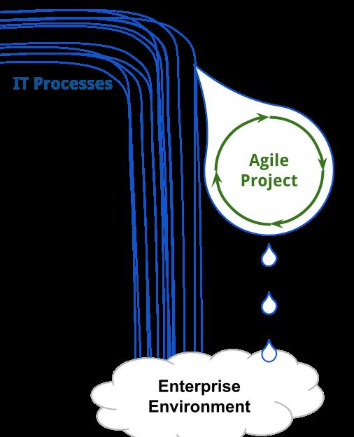Agile Adoption in Enterprise Waterfall