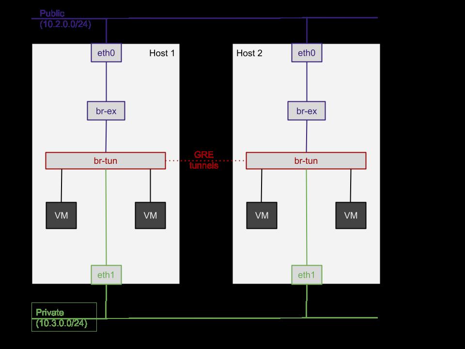 network-archi