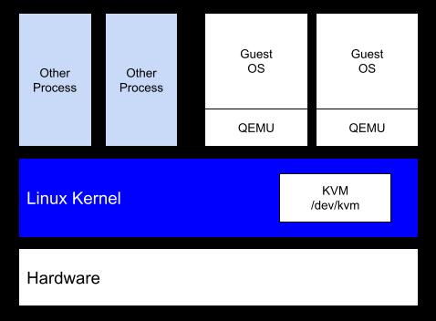KVM 구성