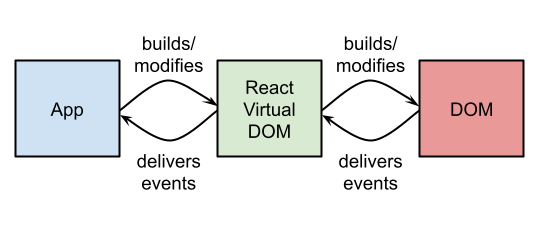 Virtual DOM Diagram