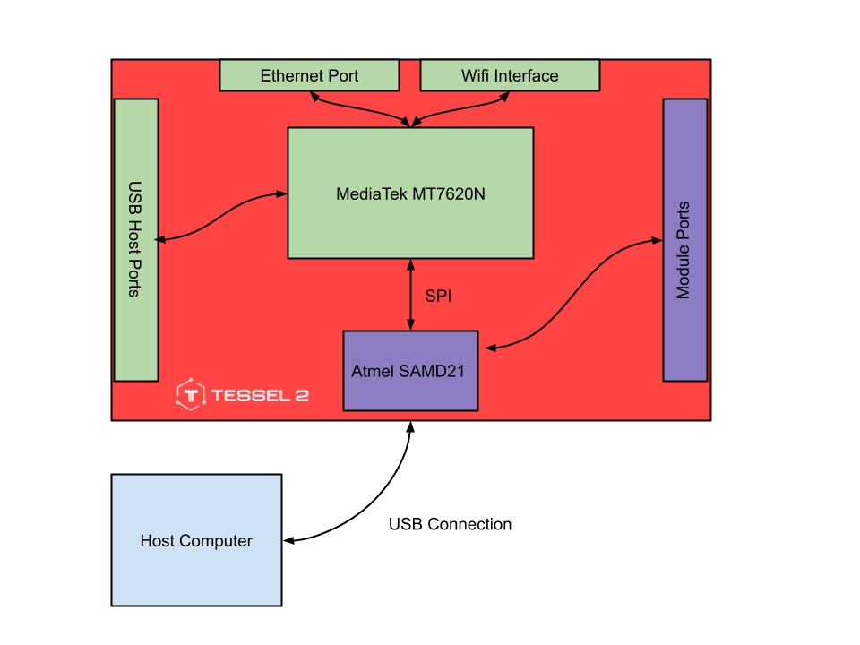 T2 Hardware Diagram