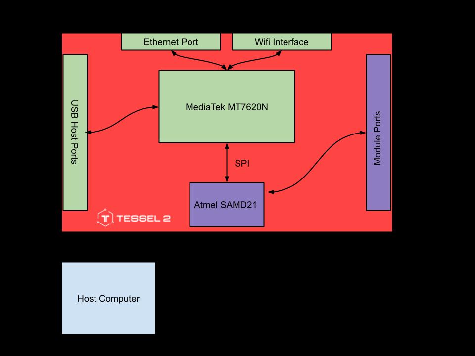 T2 Hardware Diagram