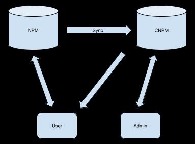 npm&cnpm