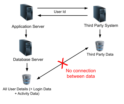 Traditional System Data Reference