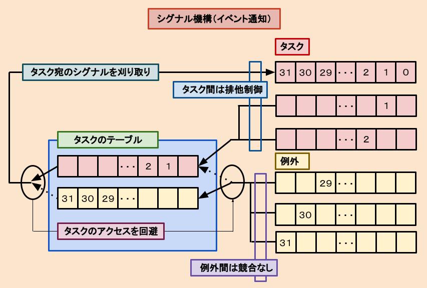 シグナル機構の図解