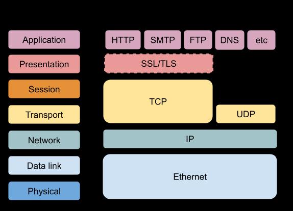 Couches réseau