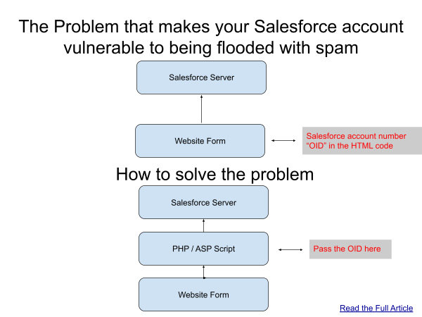 Diagram of how to stop spam going to your Salesforce account