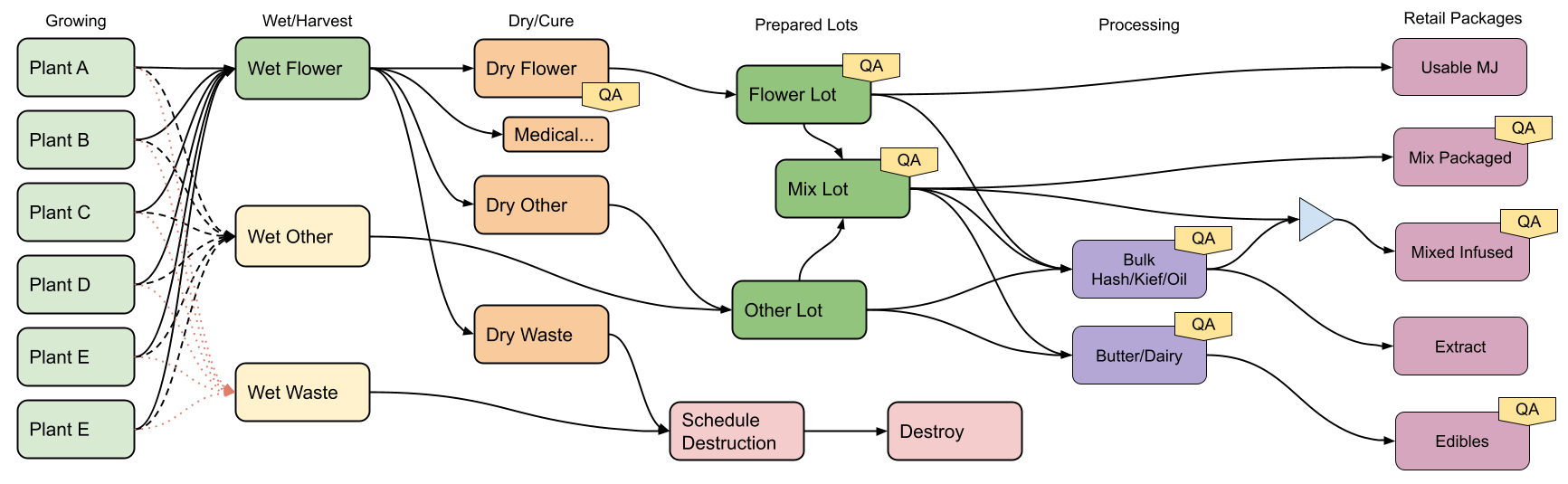 Flow Overview