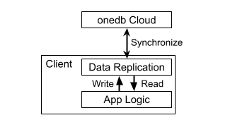 onedb architecture