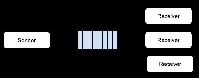 PUB/SUB 메시징 시스템