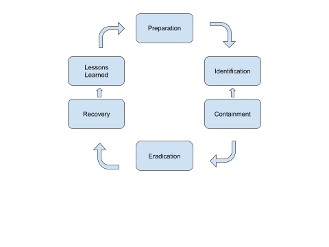 SANS Incident Response Cycle