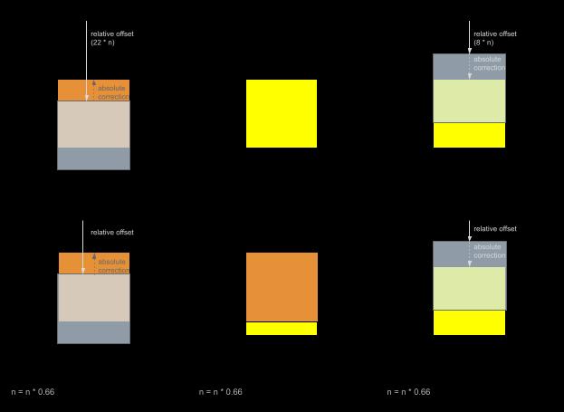 Parallax using relative units