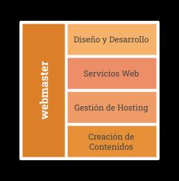 Administrador Web / Webmaster