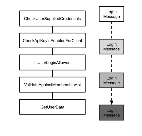 Simple pipeline for logging in a user