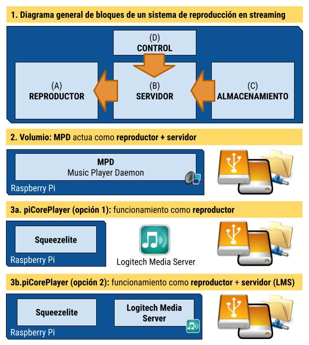 Volumio frente a piCorePlayer en la Raspberry Pi: un análisis comparativo Pub?w=620&