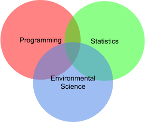 Environmental Data Science as a Venn diagram representing the intersection of programming, statistics, and disciplinary expertise in environmental science.
