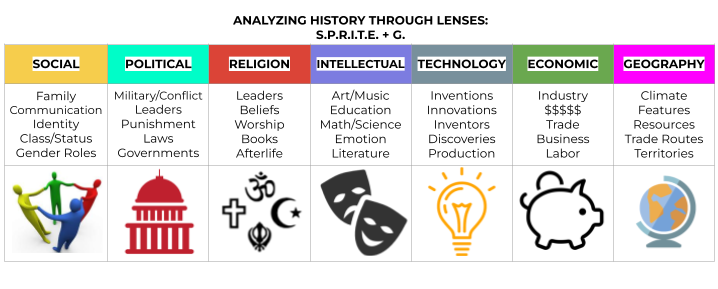 ap wh summer assignment almost Ap world history develops an understanding of the evolution of global  this  year's summer reading assignment is a history of the world in 6 glasses by tom .
