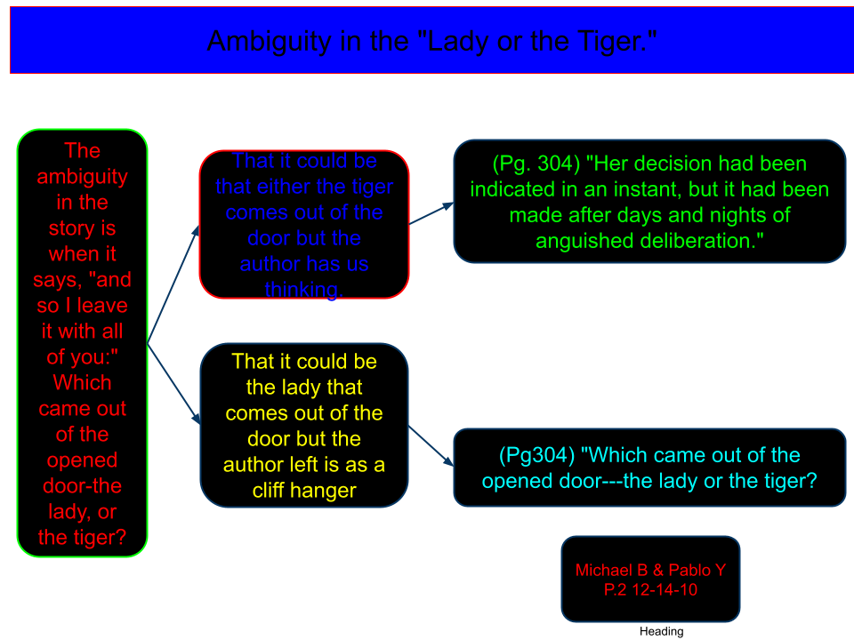 the lady or the tiger essay