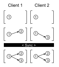 onedb Synchronization Example