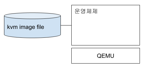 kvm 이미지 파일