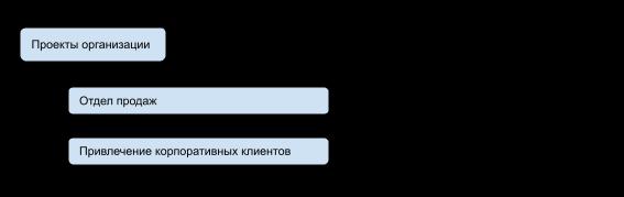 """Проект """"Привлечение корпоративных клиентов"""""""