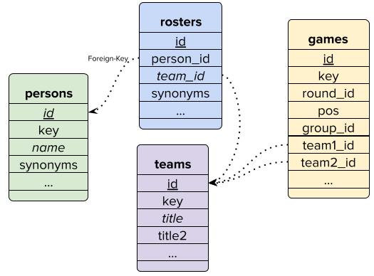 FIGURE THAT SHOWS SCHEMA