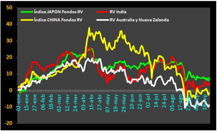 Tendenciadefondo.com-fondos-RV-japonindiachinaustralia-20150925