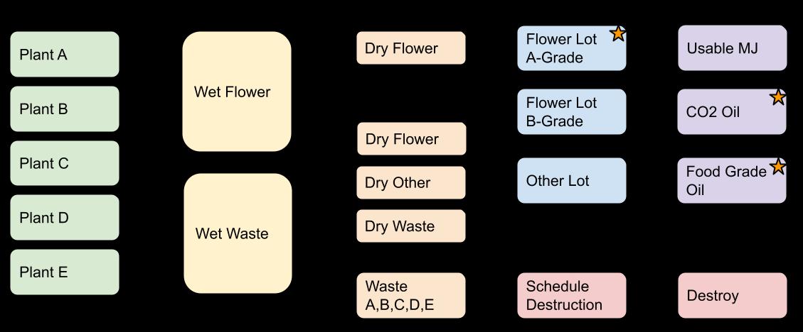 Flow Chart: Harvest + Cure + Intermediate