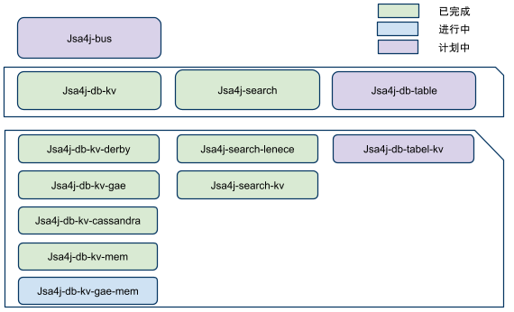 Jsa4j通用数据底层