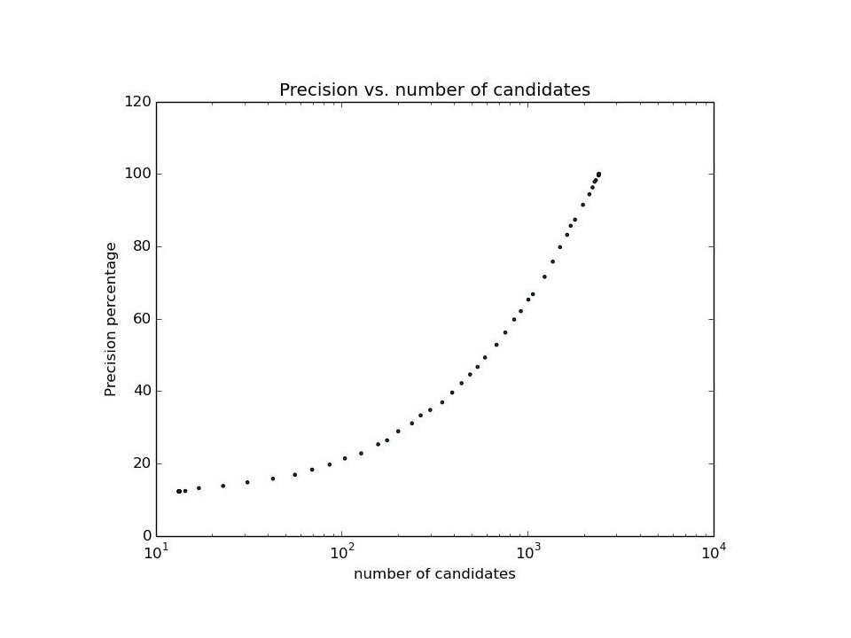 precision vs number of candidates LSHF