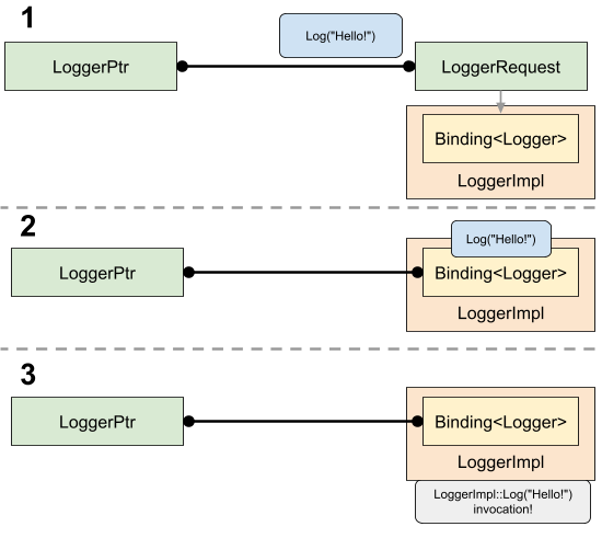 Diagram illustrating the progression of binding a request, reading a pending message, and dispatching it