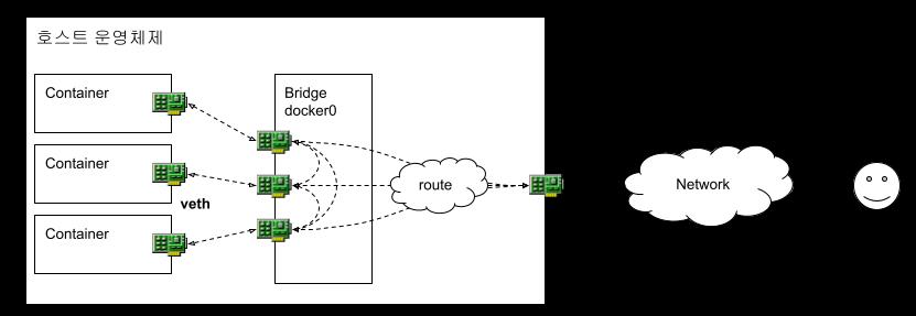컨테이너 네트워크 구성