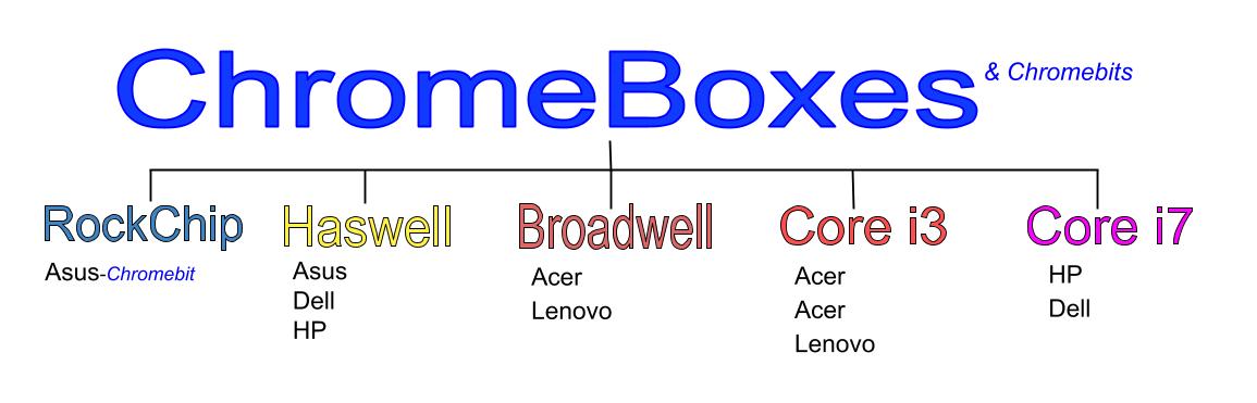 2016 Best Chromebox