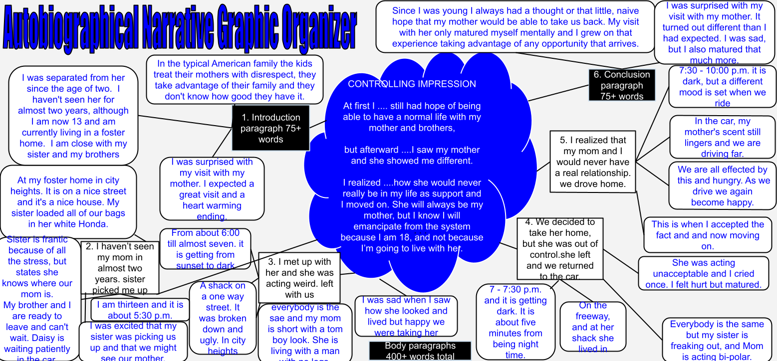 autobiographical narrative essay graphic organizer Autobiographical or personal narrative in an autobiographical or personal narrative, you will describe a personal or other graphic organizer can help you gather.