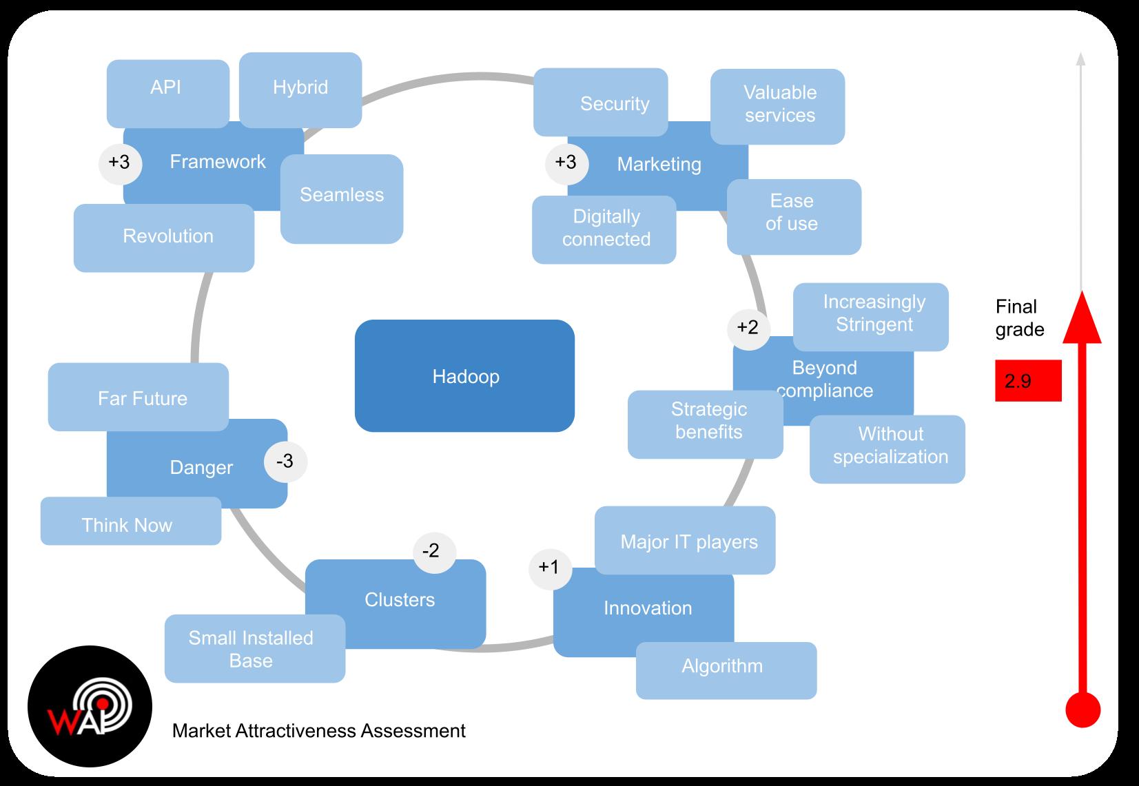 MAA - Semantic Analysis