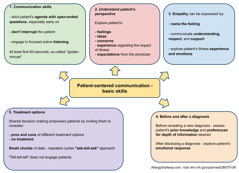 Patient-centered communication: what are the basic skills?
