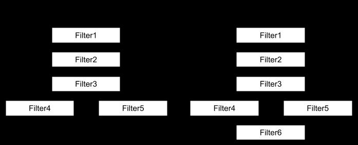 Alternative Filter Paths