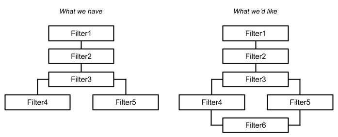 Alternative Filter Paths