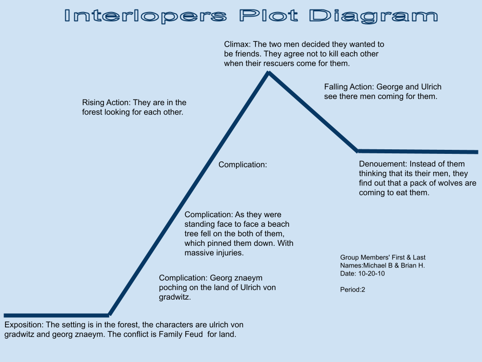 a plot analysis of the interlopers A generations-old feud fuels the anger of life-long rivals in the short story ''the interloper'' by saki the story describes the final showdown.