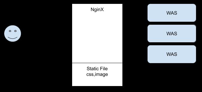 Static File service