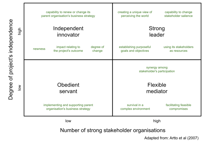 Project Strategies, adapted from Artto et al (2007)