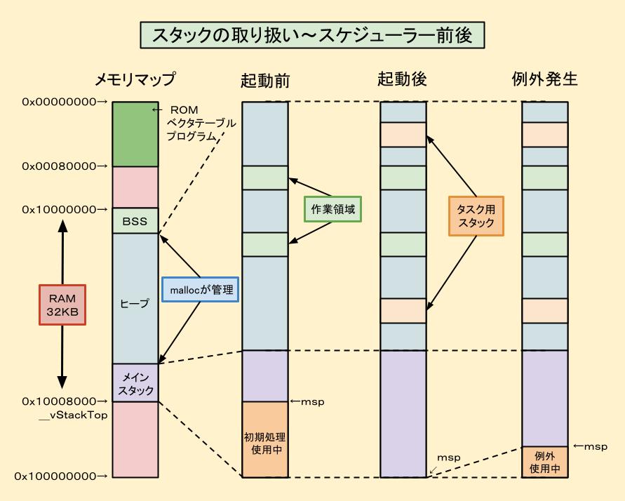 スタック使用状況の図解