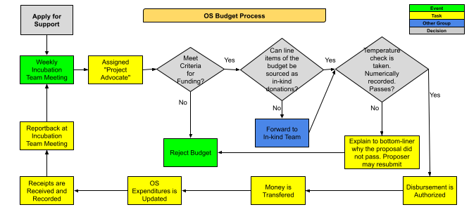 Occupy Sandy budget process chart
