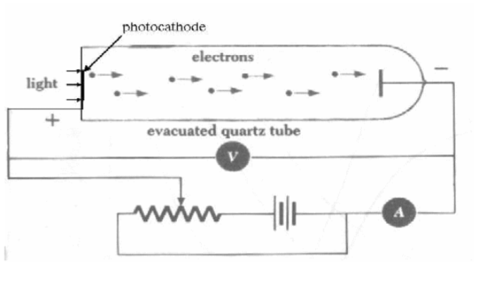 PhotoelectricExperimentIntrument
