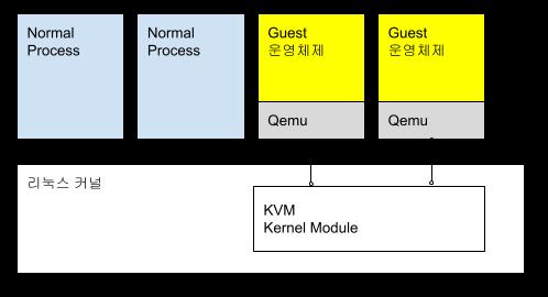 KVM에서의 가상화